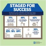 Staging Your Home for Success