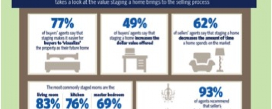 Should I Consider Staging My Home?